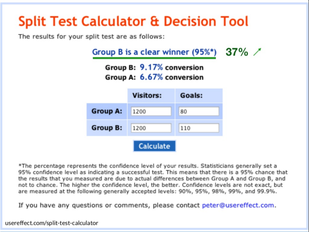 Wynik testu A:B